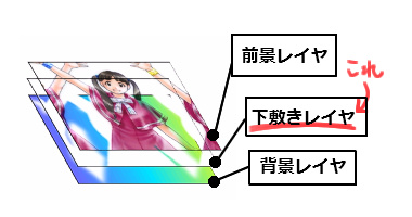 【図】「下敷きレイヤ」のイメージ図