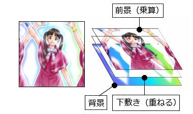 【図2】下敷きレイヤ を使う場合の画像合成方法