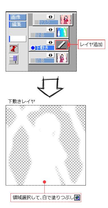 【図】下敷きレイヤの作成イメージ