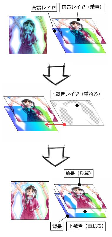 【図】下敷きレイヤを使った画像合成手順のまとめ