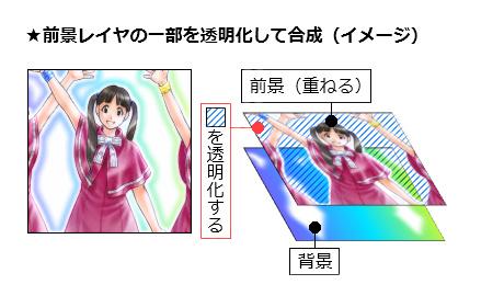 【図】前景レイヤの一部を透明化する合成方法(イメージ)