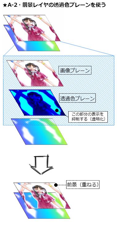 【図】A-2・前景レイヤの透過色プレーンを使って透明化(イメージ)