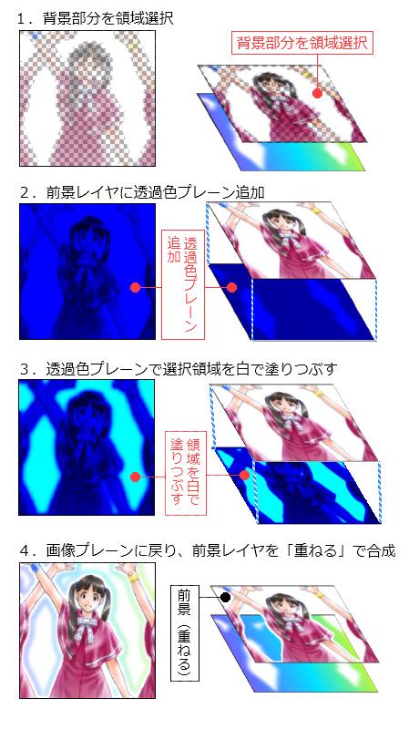 【図】「A-2・前景レイヤの、透過色プレーンを使って透明化」の手順のまとめ