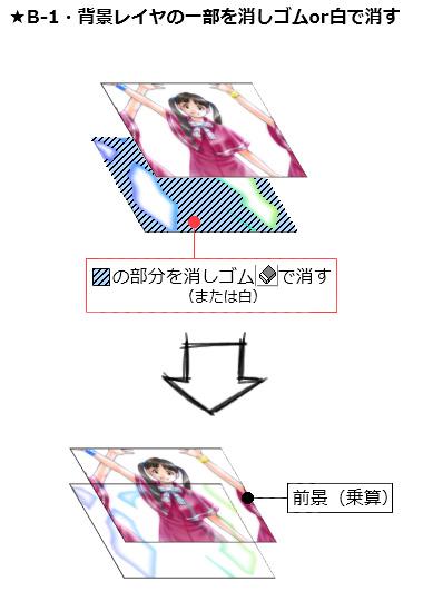 【図】『B-1・背景レイヤの、前景と重なる部分を消しゴムor白で塗りつぶす方法』のイメージ