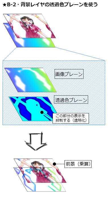 【図】『B-2・透過色プレーンを使い、前景と重なる部分を透明化する方法』のイメージ