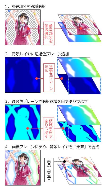 【図】『B-2・背景レイヤを透過色プレーンで透明化する方法』の手順