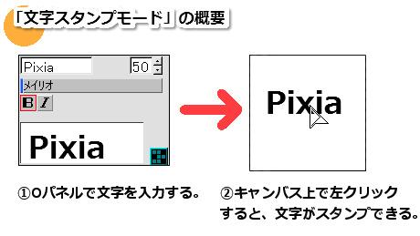 【図】「文字スタンプモード」の概要