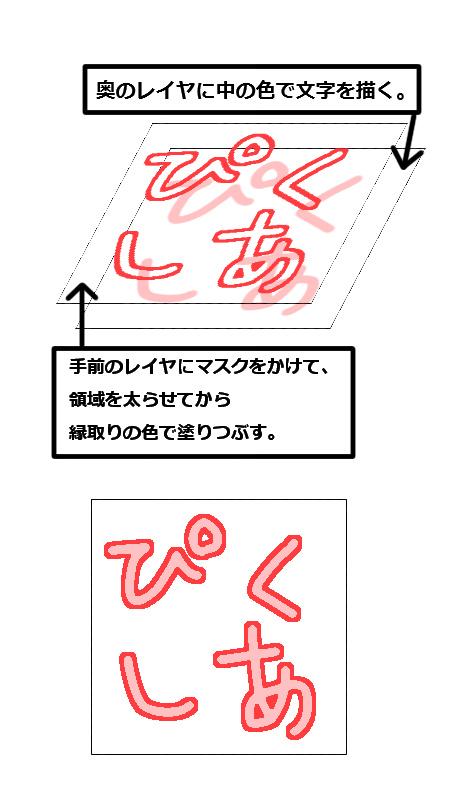 【図】「レイヤ2枚でマスクを使う方法」イメージ