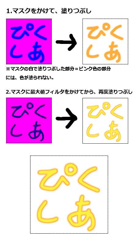 【図】マスクとフィルタを使う文字の縁取り方法・イメージ
